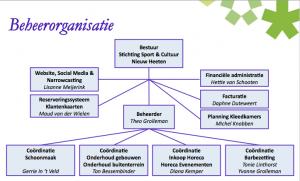 organogram-de-belte